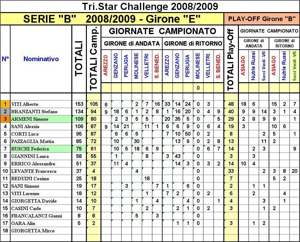 tristar-challenge-2008-2009